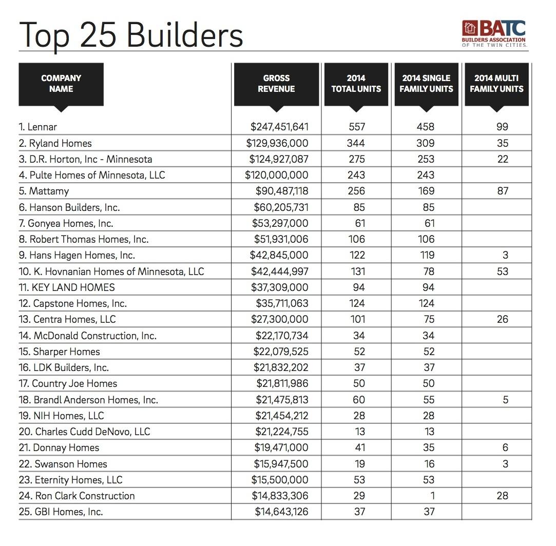 top 25 builders chart