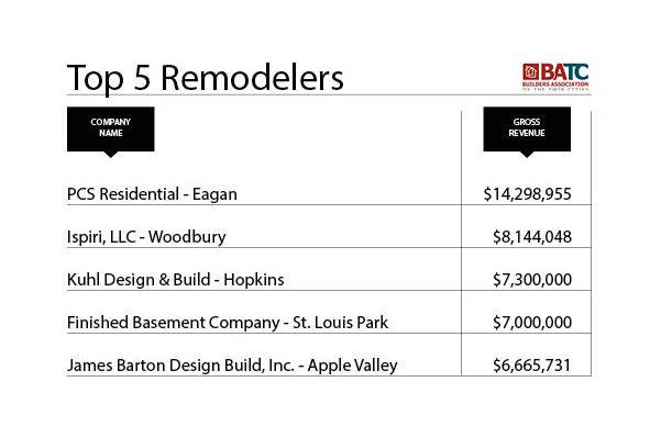 top 5 remodelers chart