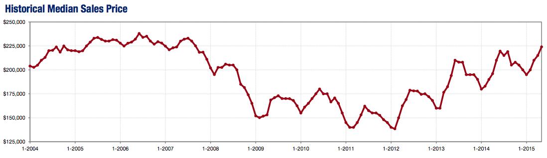 Chart credit: MAAR