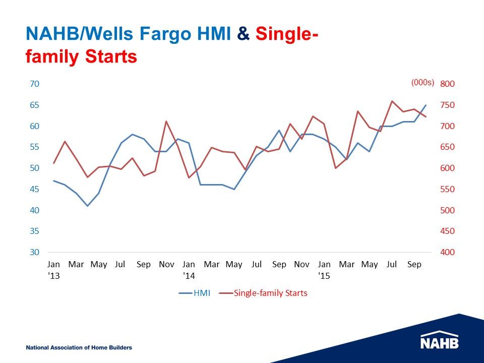 HMI-Starts
