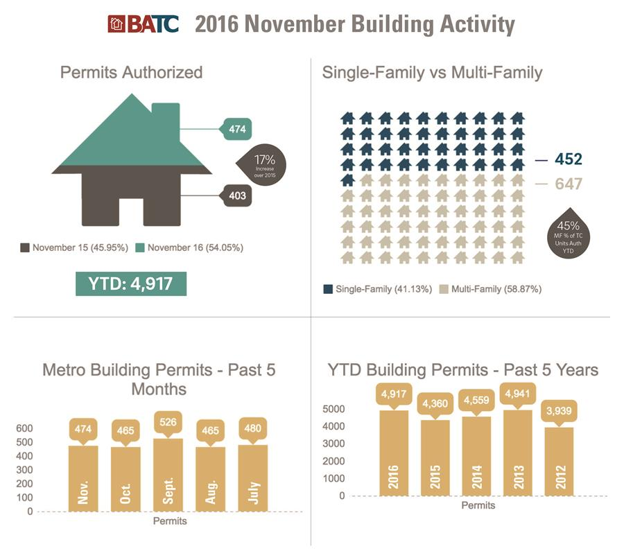 permit_numbers_infographic3